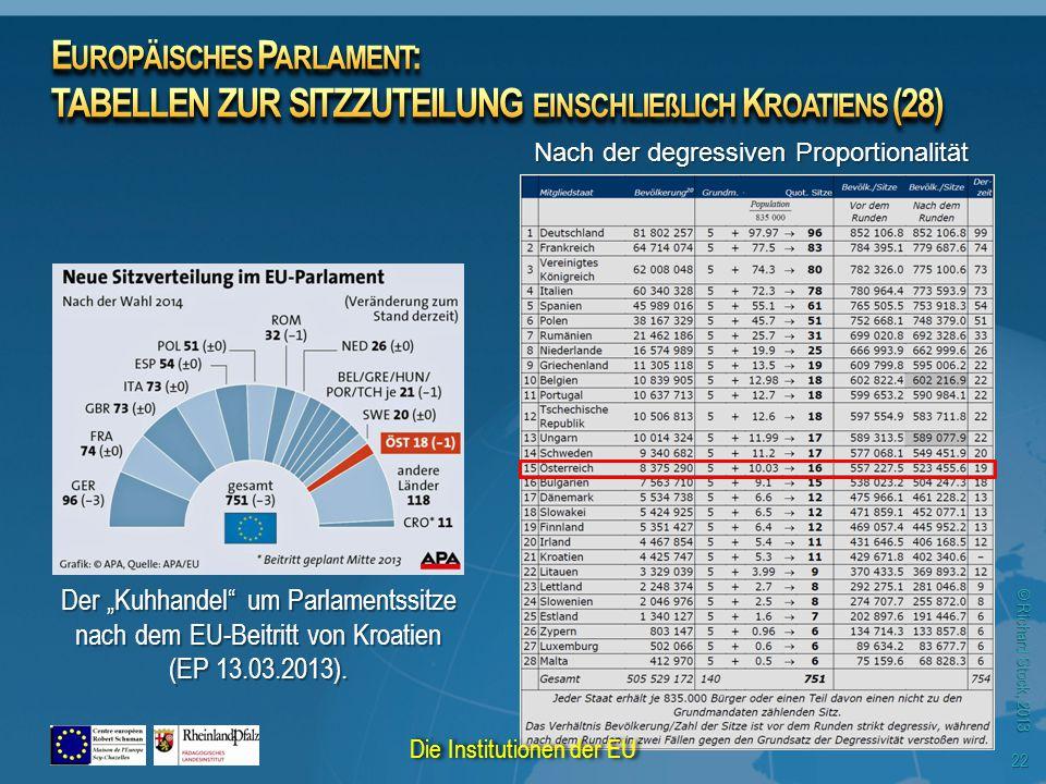 """© Richard Stock, 2013 22 Der """"Kuhhandel"""" um Parlamentssitze nach dem EU-Beitritt von Kroatien (EP 13.03.2013). Nach der degressiven Proportionalität D"""