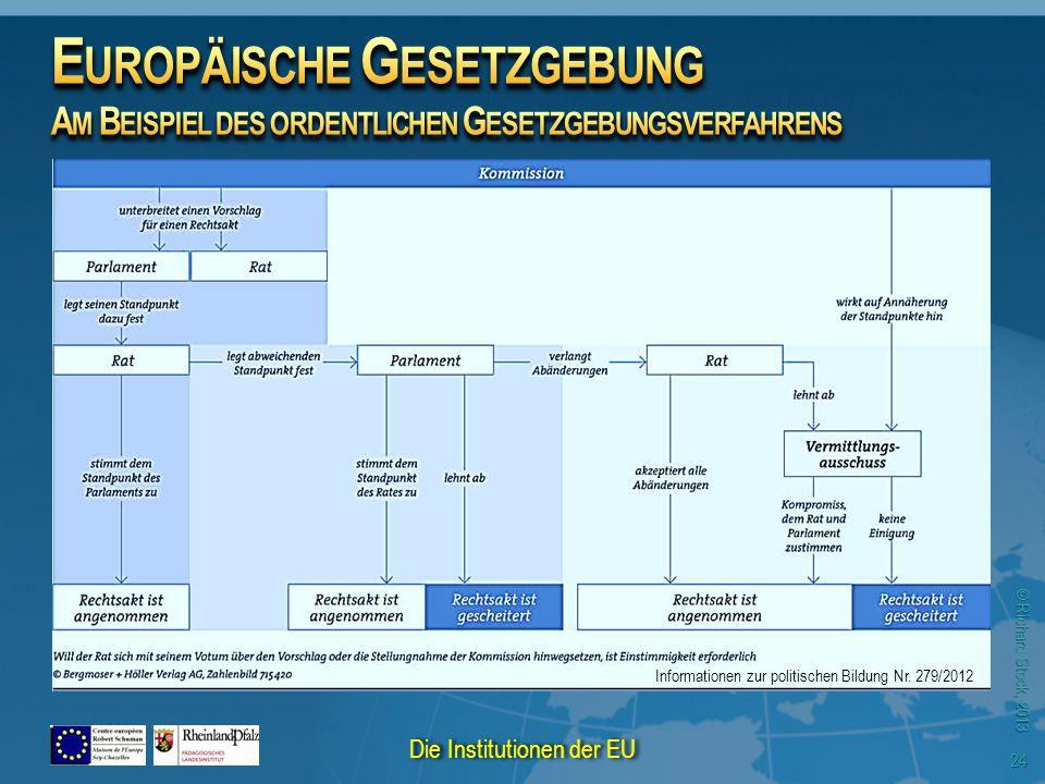 © Richard Stock, 2013 24 Informationen zur politischen Bildung Nr. 279/2012 Die Institutionen der EU