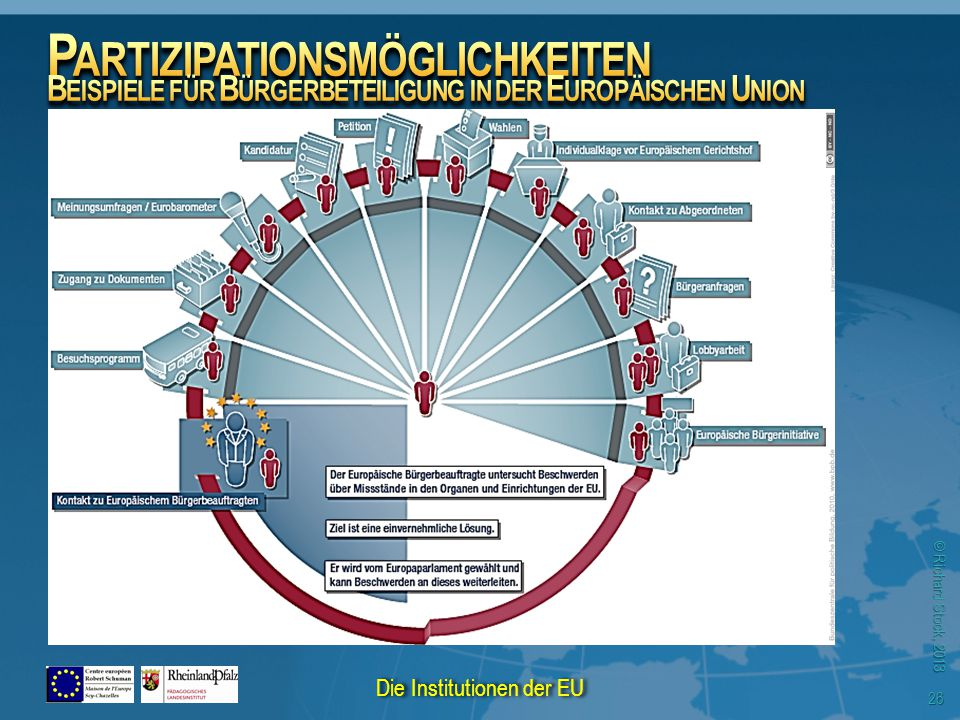 © Richard Stock, 2013 26 Die Institutionen der EU