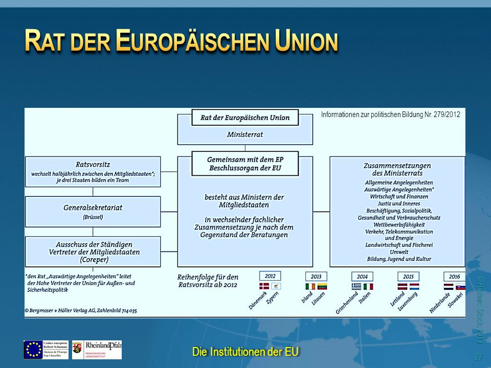 © Richard Stock, 2013 27 Informationen zur politischen Bildung Nr. 279/2012 Die Institutionen der EU