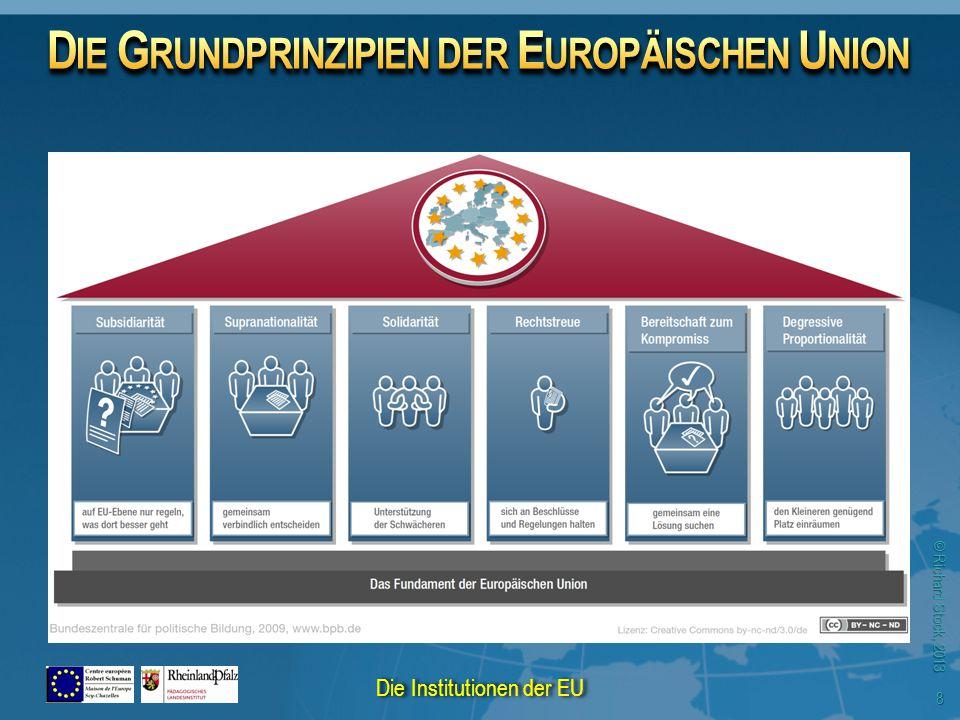 © Richard Stock, 2013 Der Vorrang des europäischen Rechts gegenüber dem nationalen Recht, sanktioniert durch den europäischen Gerichtshof Die Subsidiarität, die die Aufteilung der Kompetenzen zwischen der Union und den Mitgliedsstaaten in beiden Richtungen organisiert Das Mehrheitsprinzip, das die Legitimität der Staaten an diese der Völker anknüpft, durch den Rat der Mitgliedsstaaten und das europäische Parlament.