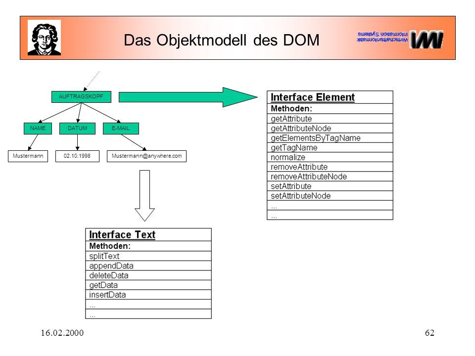 16.02.200062 Das Objektmodell des DOM AUFTRAGSKOPF NAMEDATUME-MAIL Mustermann02.10.1998Mustermann@anywhere.com