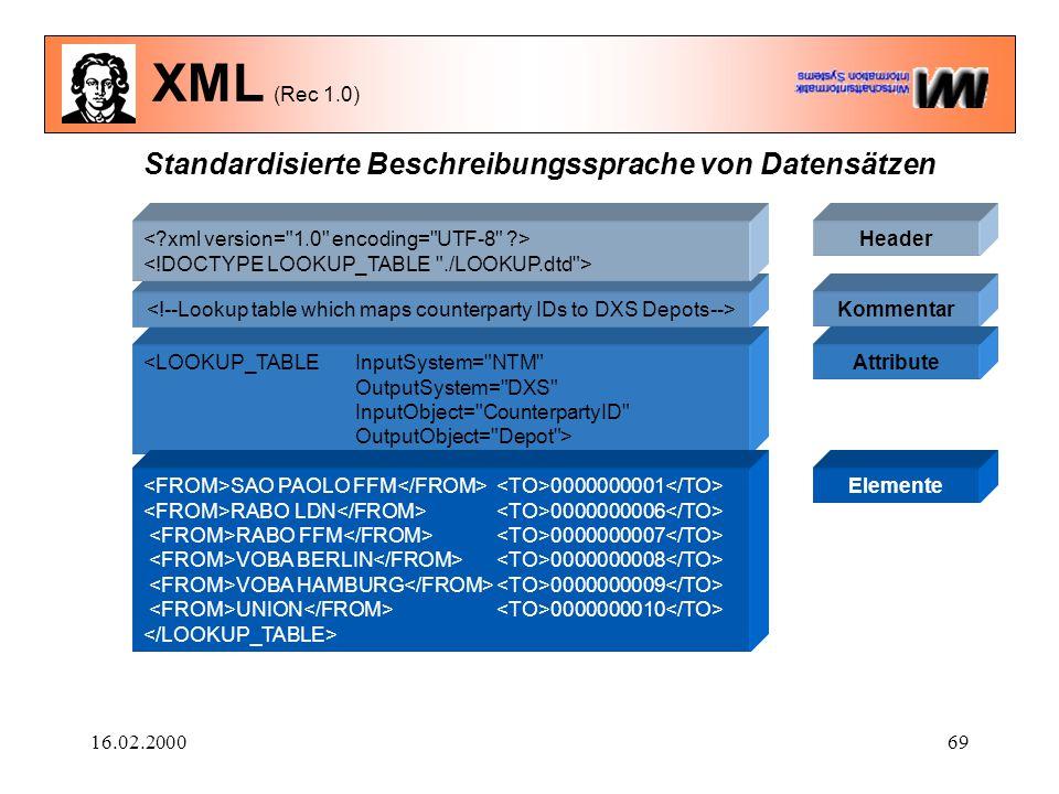 16.02.200069 XML (Rec 1.0) Standardisierte Beschreibungssprache von Datensätzen <LOOKUP_TABLE InputSystem=