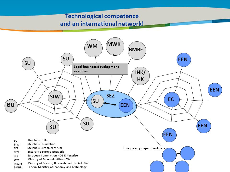 29 January 2010 IHK/ HK SU StW SEZ EEN EC Steinbeis Units Steinbeis-Foundation Steinbeis-Europa-Zentrum Enterprise Europe Network European Commission