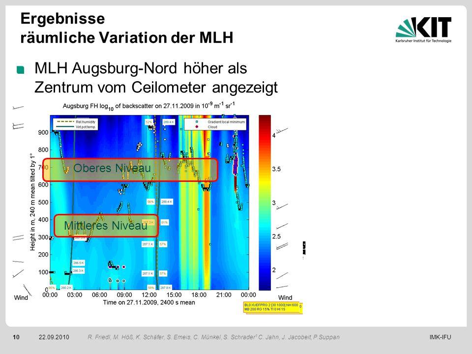 IMK-IFU1022.09.2010 MLH Augsburg-Nord höher als Zentrum vom Ceilometer angezeigt Bsp. 26./27.11.2009, 21:00 bis 3:00 Uhr Klare Ausprägung des städtisc