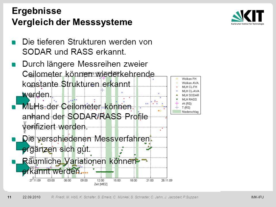IMK-IFU1122.09.2010 Ergebnisse Vergleich der Messsysteme R. Friedl, M. Höß, K. Schäfer, S. Emeis, C. Münkel, S. Schrader, C. Jahn, J. Jacobeit, P.Supp