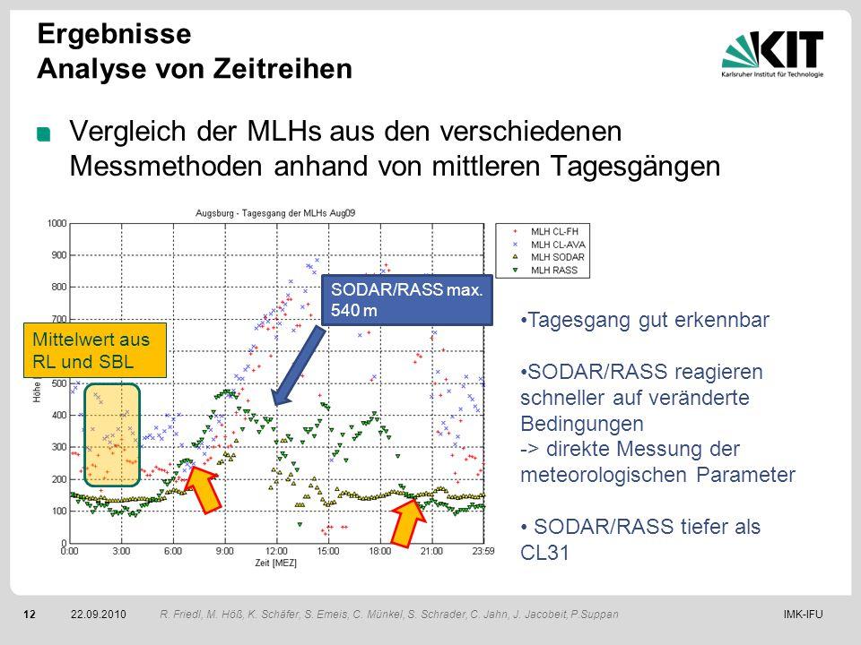 IMK-IFU1222.09.2010 Ergebnisse Analyse von Zeitreihen Vergleich der MLHs aus den verschiedenen Messmethoden anhand von mittleren Tagesgängen R. Friedl