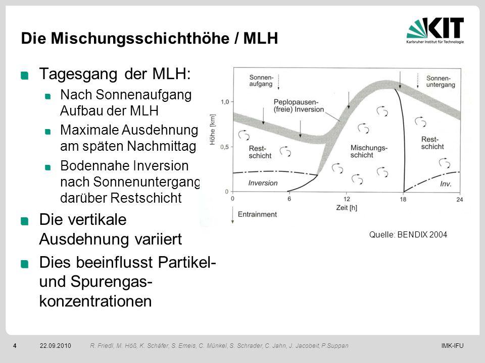 IMK-IFU422.09.2010 Die Mischungsschichthöhe / MLH Tagesgang der MLH: Nach Sonnenaufgang Aufbau der MLH Maximale Ausdehnung am späten Nachmittag Bodenn