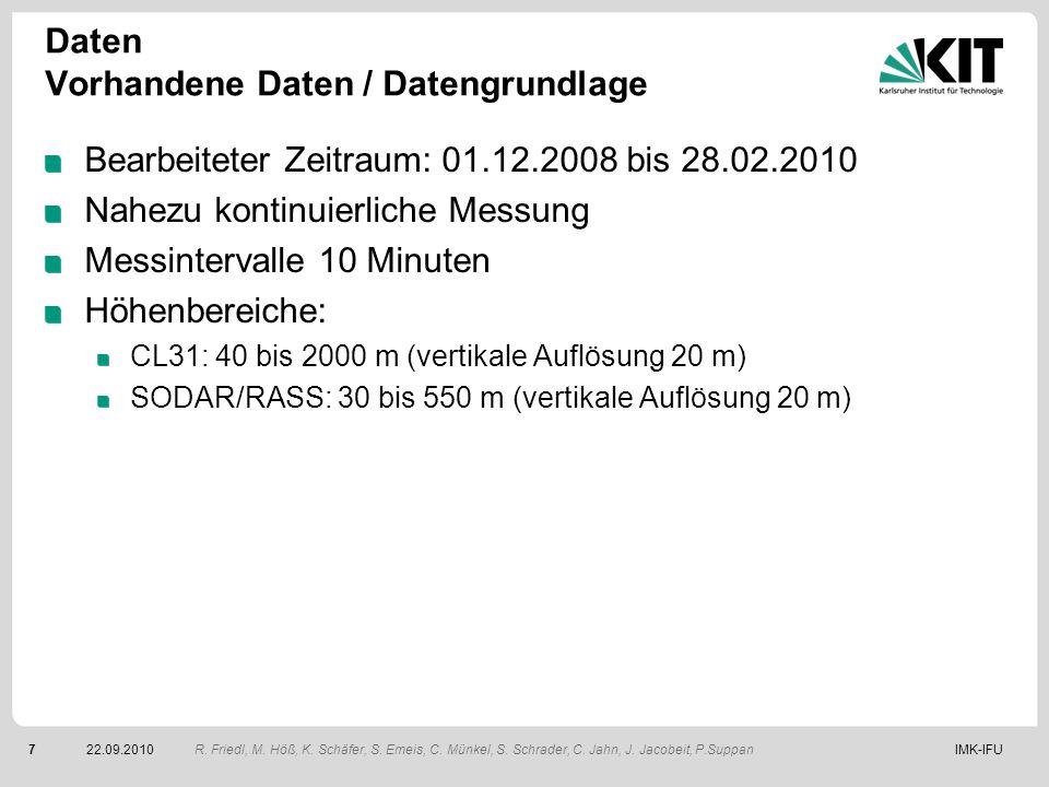 IMK-IFU722.09.2010 Daten Vorhandene Daten / Datengrundlage Bearbeiteter Zeitraum: 01.12.2008 bis 28.02.2010 Nahezu kontinuierliche Messung Messinterva