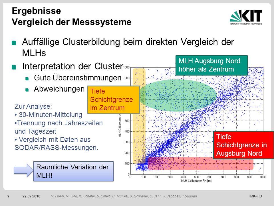 IMK-IFU922.09.2010 Ergebnisse Vergleich der Messsysteme Auffällige Clusterbildung beim direkten Vergleich der MLHs Interpretation der Cluster Gute Übe