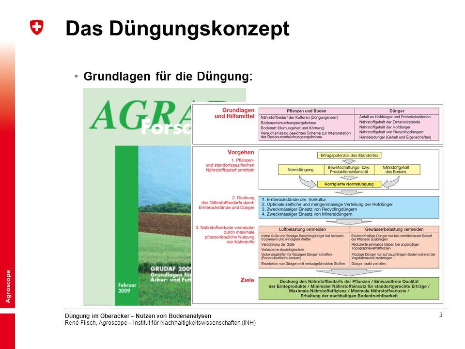 3 Düngung im Oberacker – Nutzen von Bodenanalysen René Flisch, Agroscope – Institut für Nachhaltigkeitswissenschaften (INH) Das Düngungskonzept Grundlagen für die Düngung: