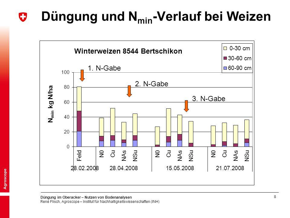 8 Düngung im Oberacker – Nutzen von Bodenanalysen René Flisch, Agroscope – Institut für Nachhaltigkeitswissenschaften (INH) Düngung und N min -Verlauf bei Weizen 1.