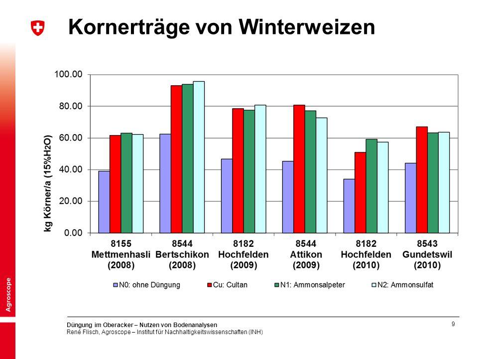 9 Düngung im Oberacker – Nutzen von Bodenanalysen René Flisch, Agroscope – Institut für Nachhaltigkeitswissenschaften (INH) Kornerträge von Winterweizen