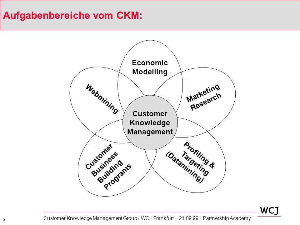 6 Customer Knowledge Management Group / WCJ Frankfurt - 21.09.99 - Partnership Academy Phasenmodell für ein typisches CKM Projekt Daten- trans- for- mation Daten- aus- wahl Ziel- fin- dung Daten- explo- ra- tion Ergeb- nis- inter- pre- tation Im- plemen- tierung des Modelles Optimi- erung Gene- rierung von Mode- llen Von der Strategie über die Implementierung bis hin zur Optimierung