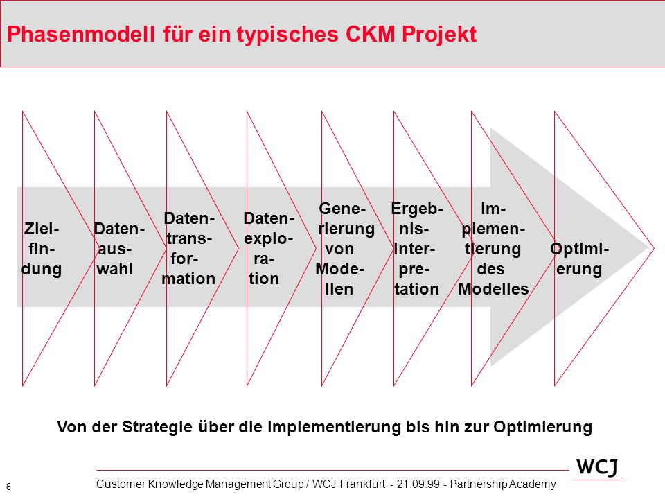 6 Customer Knowledge Management Group / WCJ Frankfurt - 21.09.99 - Partnership Academy Phasenmodell für ein typisches CKM Projekt Daten- trans- for- m