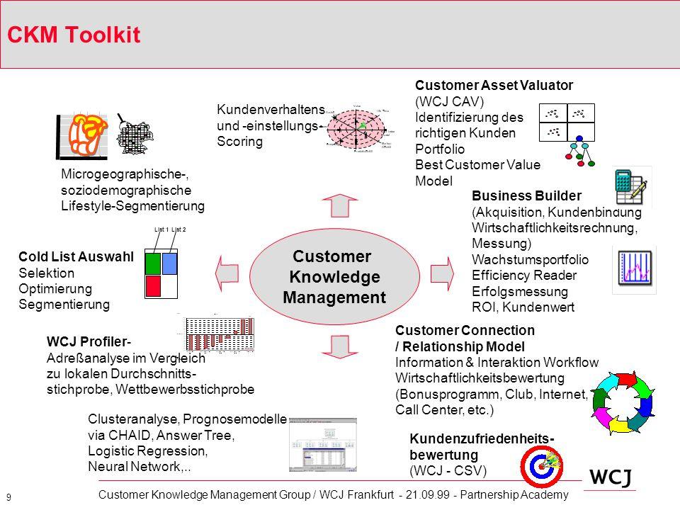 10 Customer Knowledge Management Group / WCJ Frankfurt - 21.09.99 - Partnership Academy Welche Datamining Techniken nutzt CKM.