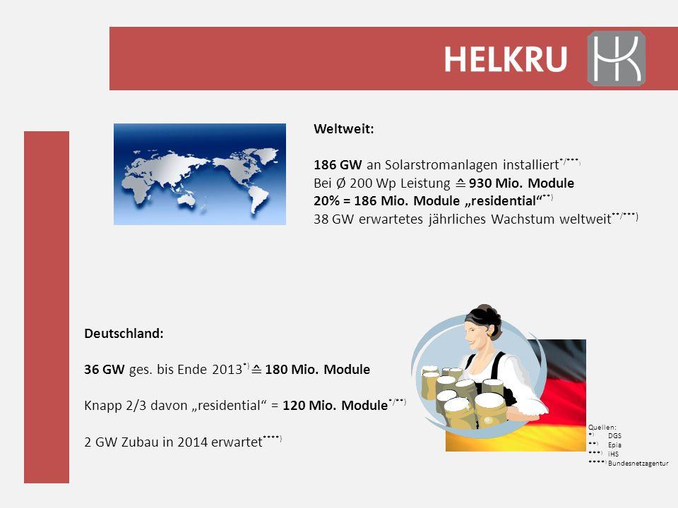 """Weltweit: 186 GW an Solarstromanlagen installiert */*** ) Bei Ø 200 Wp Leistung ≙ 930 Mio. Module 20% = 186 Mio. Module """"residential"""" **) 38 GW erwart"""