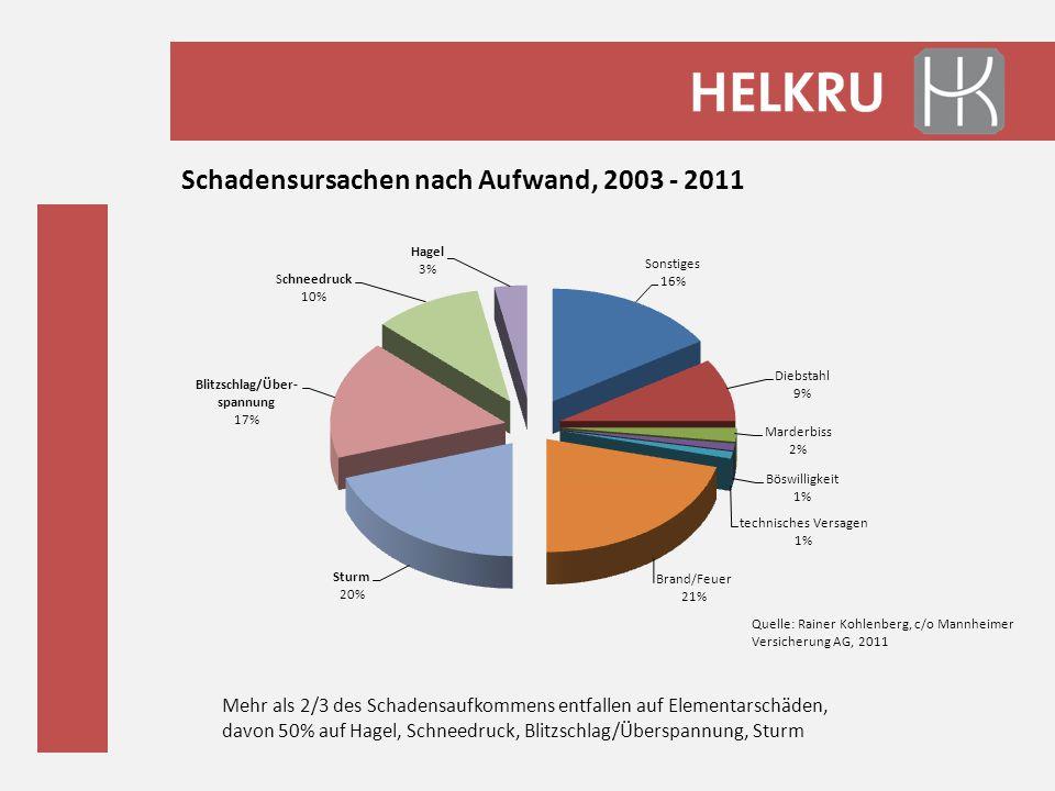 Schadensursachen nach Aufwand, 2003 - 2011 Mehr als 2/3 des Schadensaufkommens entfallen auf Elementarschäden, davon 50% auf Hagel, Schneedruck, Blitz