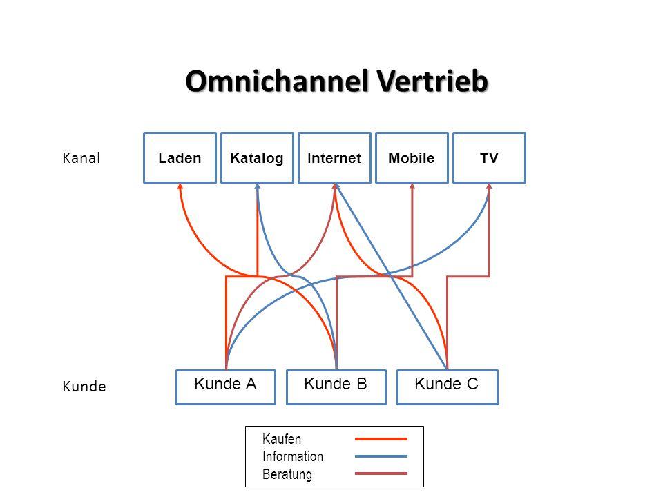 Omnichannel Vertrieb Kaufen Information Beratung LadenInternetKatalogTVMobile Kunde AKunde CKunde B Kanal Kunde
