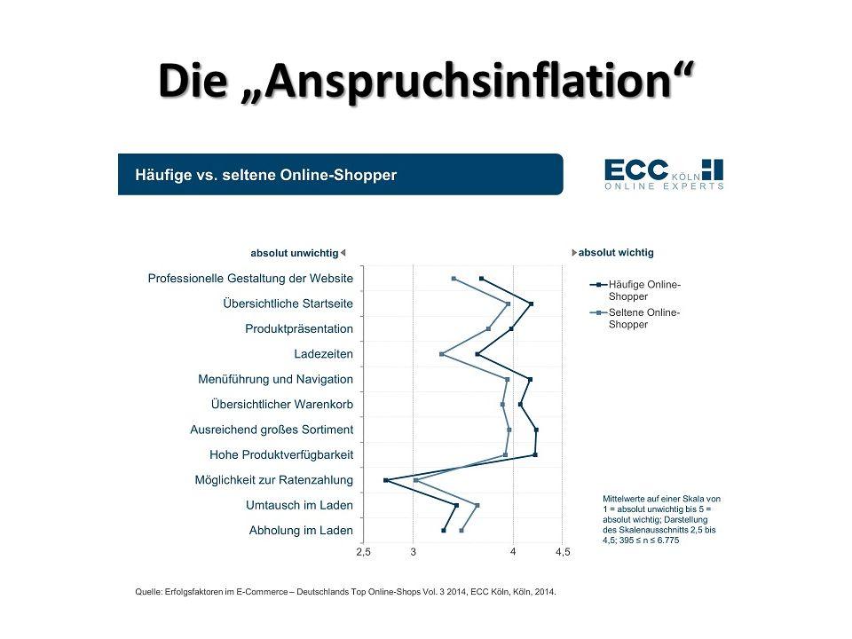 """Die """"Anspruchsinflation"""