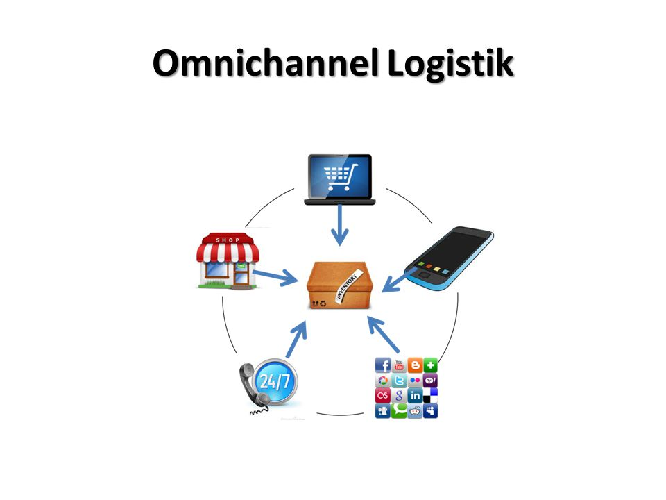 Omnichannel Logistik