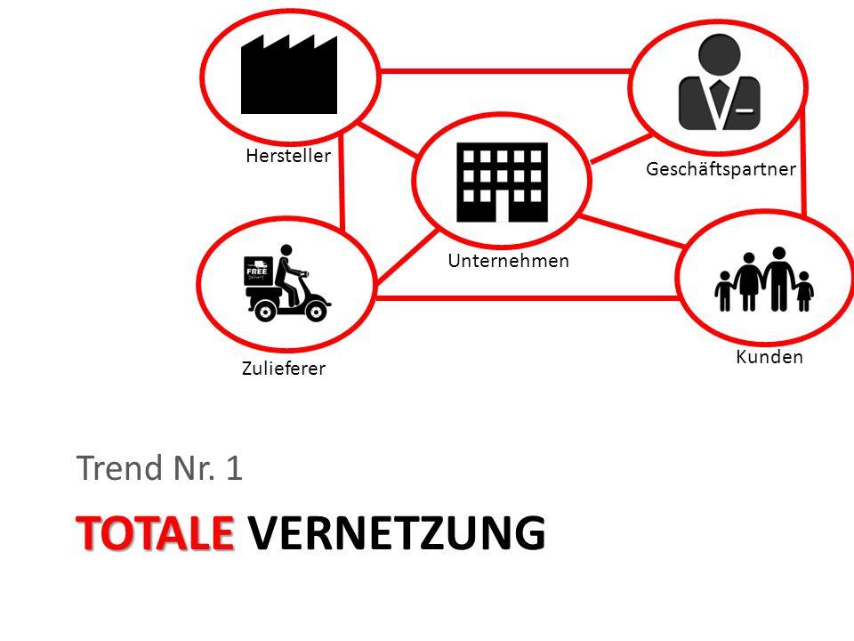 Hersteller Unternehmen Geschäftspartner Kunden Zulieferer TOTALE TOTALE VERNETZUNG Trend Nr. 1