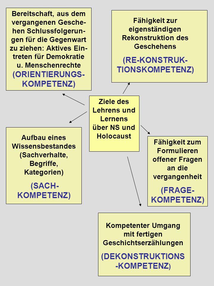 Ziele des Lehrens und Lernens über NS und Holocaust Bereitschaft, aus dem vergangenen Gesche- hen Schlussfolgerun- gen für die Gegenwart zu ziehen: Aktives Ein- treten für Demokratie u.