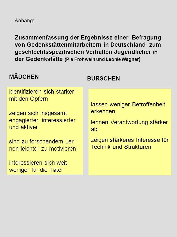 Zusammenfassung der Ergebnisse einer Befragung von Gedenkstättenmitarbeitern in Deutschland zum geschlechtsspezifischen Verhalten Jugendlicher in der Gedenkstätte (Pia Frohwein und Leonie Wagner ) MÄDCHEN BURSCHEN identifizieren sich stärker mit den Opfern zeigen sich insgesamt engagierter, interessierter und aktiver sind zu forschendem Ler- nen leichter zu motivieren interessieren sich weit weniger für die Täter lassen weniger Betroffenheit erkennen lehnen Verantwortung stärker ab zeigen stärkeres Interesse für Technik und Strukturen Anhang: