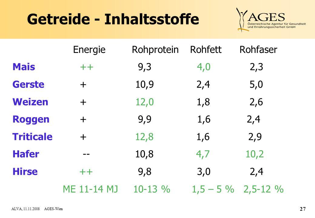 ALVA, 11.11.2008 AGES-Wien 27 Getreide - Inhaltsstoffe Energie Rohprotein Rohfett Rohfaser Mais ++ 9,3 4,0 2,3 Gerste + 10,9 2,4 5,0 Weizen + 12,0 1,8 2,6 Roggen + 9,9 1,6 2,4 Triticale + 12,8 1,6 2,9 Hafer -- 10,8 4,7 10,2 Hirse ++ 9,8 3,0 2,4 ME 11-14 MJ 10-13 % 1,5 – 5 % 2,5-12 %