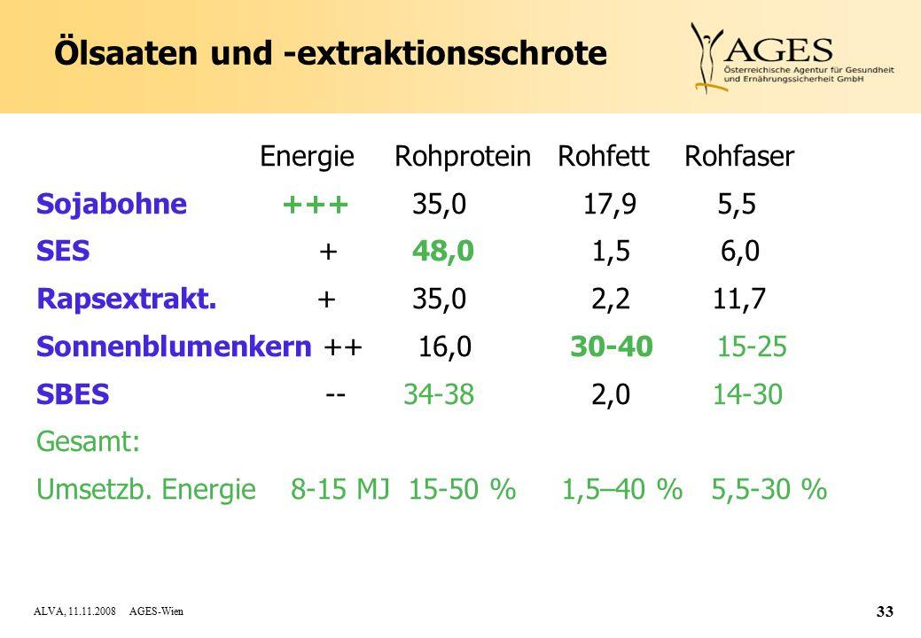 ALVA, 11.11.2008 AGES-Wien 33 Ölsaaten und -extraktionsschrote Energie Rohprotein Rohfett Rohfaser Sojabohne +++ 35,0 17,9 5,5 SES + 48,0 1,5 6,0 Rapsextrakt.