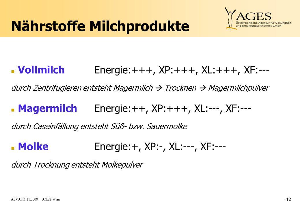 ALVA, 11.11.2008 AGES-Wien 42 Nährstoffe Milchprodukte n VollmilchEnergie:+++, XP:+++, XL:+++, XF:--- durch Zentrifugieren entsteht Magermilch  Trocknen  Magermilchpulver n MagermilchEnergie:++, XP:+++, XL:---, XF:--- durch Caseinfällung entsteht Süß- bzw.