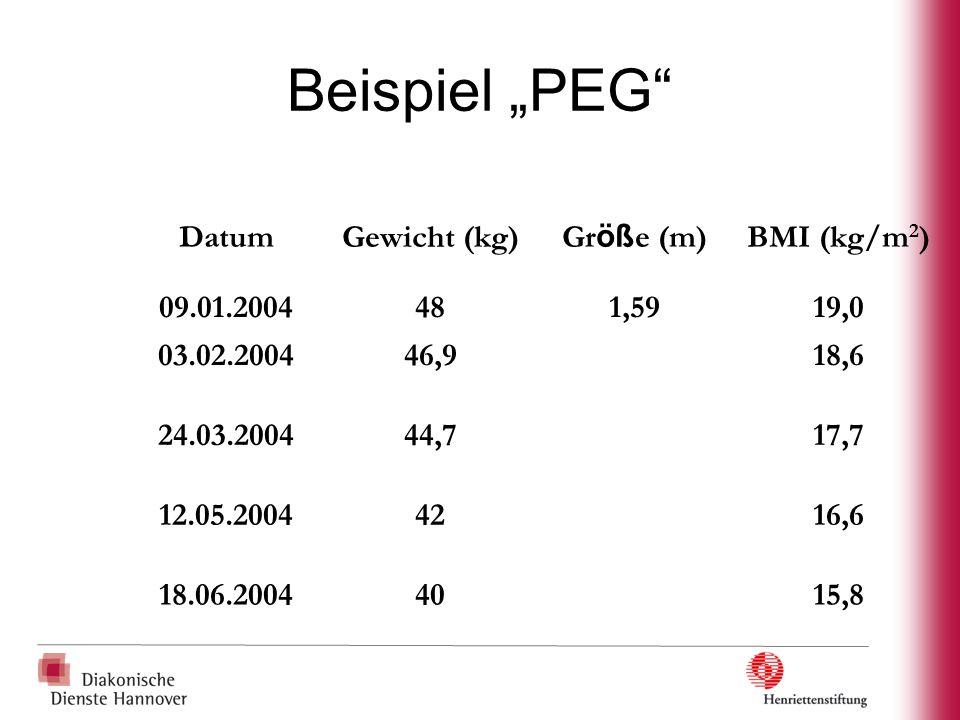 "Beispiel ""PEG"" DatumGewicht (kg)Gr öß e (m)BMI (kg/m 2 ) 09.01.2004481,5919,0 03.02.200446,918,6 24.03.200444,717,7 12.05.20044216,6 18.06.20044015,8"