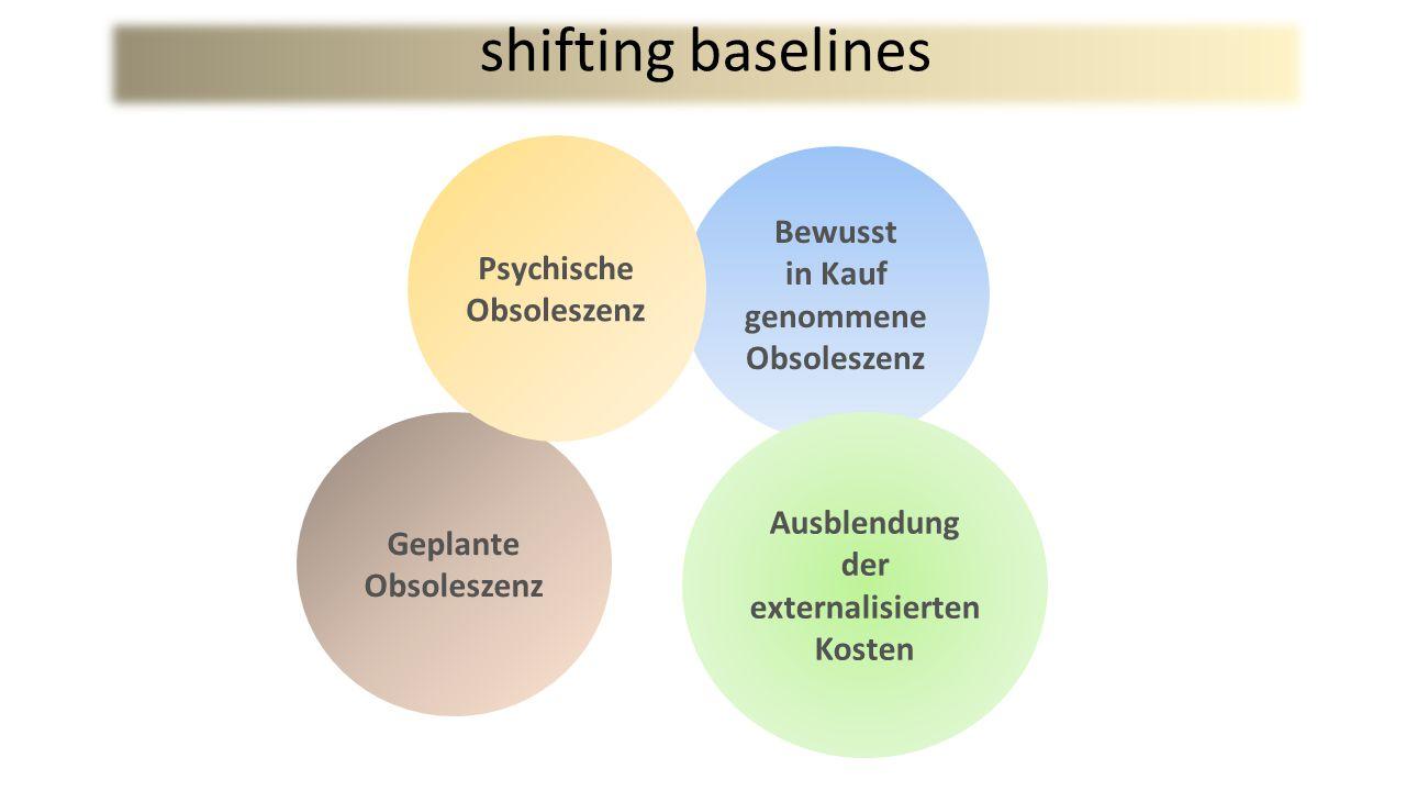 Bewusst in Kauf genommene Obsoleszenz Ausblendung der externalisierten Kosten Geplante Obsoleszenz Psychische Obsoleszenz shifting baselines