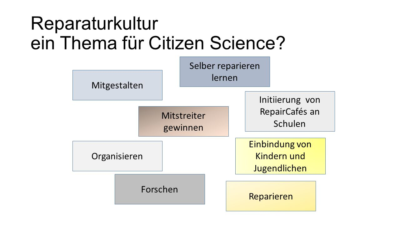 Reparaturkultur ein Thema für Citizen Science? Mitgestalten Mitstreiter gewinnen Forschen Organisieren Reparieren Initiierung von RepairCafés an Schul