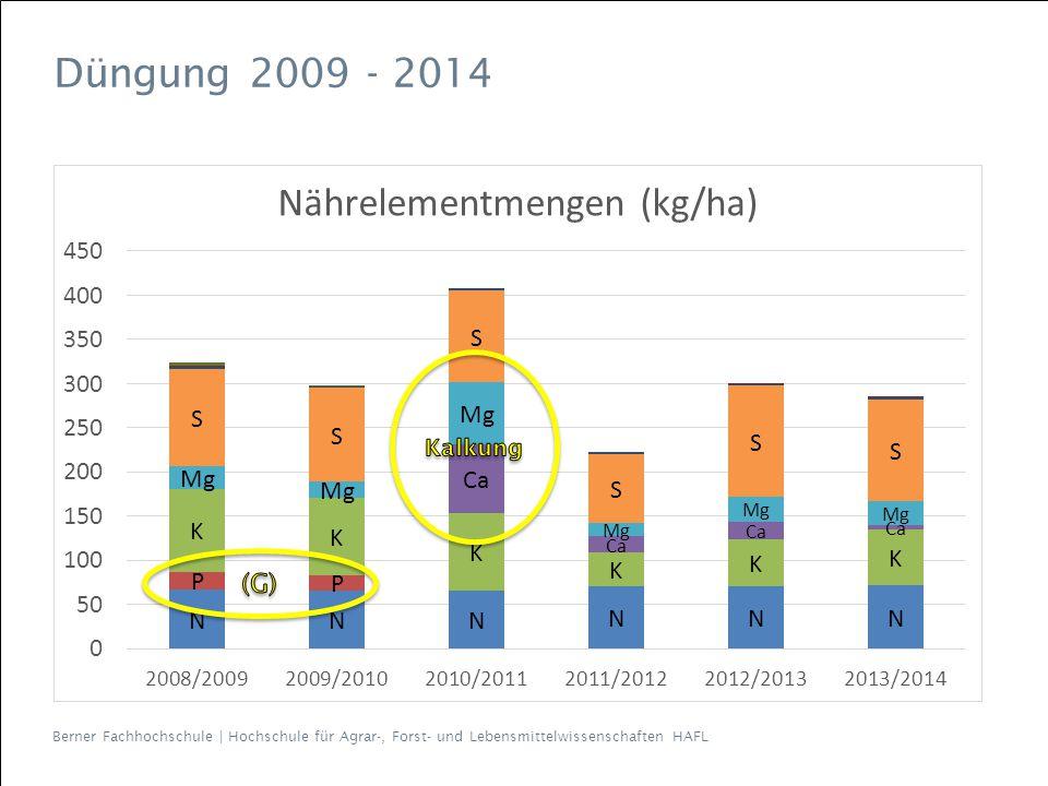 Berner Fachhochschule | Hochschule für Agrar-, Forst- und Lebensmittelwissenschaften HAFL Düngung 2009 - 2014