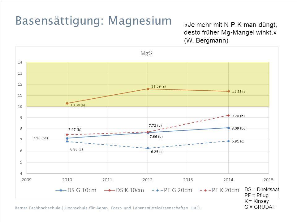 Berner Fachhochschule | Hochschule für Agrar-, Forst- und Lebensmittelwissenschaften HAFL Basensättigung: Magnesium «Je mehr mit N-P-K man düngt, desto früher Mg-Mangel winkt.» (W.