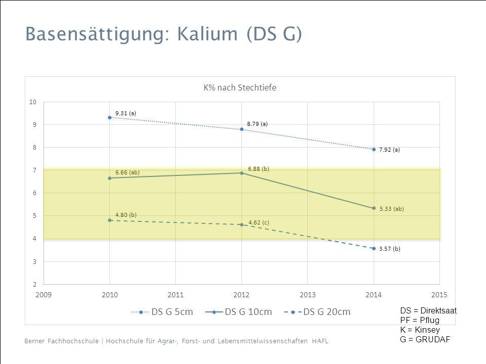 Berner Fachhochschule | Hochschule für Agrar-, Forst- und Lebensmittelwissenschaften HAFL Basensättigung: Kalium (DS G) DS = Direktsaat PF = Pflug K = Kinsey G = GRUDAF