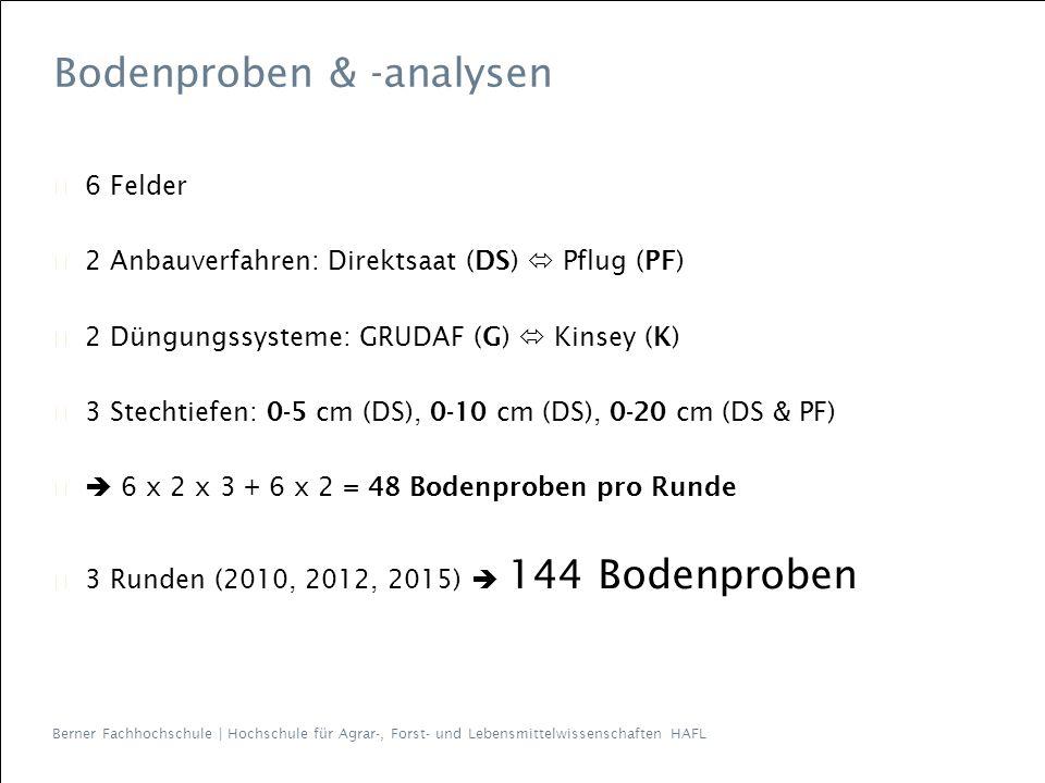 Berner Fachhochschule | Hochschule für Agrar-, Forst- und Lebensmittelwissenschaften HAFL Bodenproben & -analysen ▶ 6 Felder ▶ 2 Anbauverfahren: Direktsaat (DS)  Pflug (PF) ▶ 2 Düngungssysteme: GRUDAF (G)  Kinsey (K) ▶ 3 Stechtiefen: 0-5 cm (DS), 0-10 cm (DS), 0-20 cm (DS & PF) ▶  6 x 2 x 3 + 6 x 2 = 48 Bodenproben pro Runde ▶ 3 Runden (2010, 2012, 2015)  144 Bodenproben