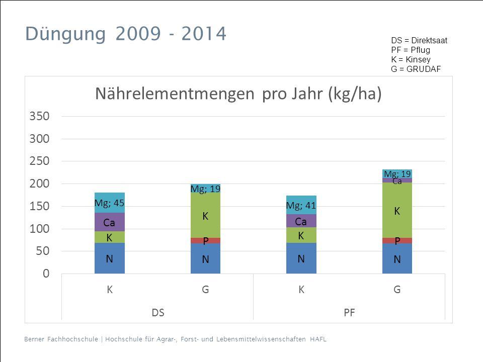 Berner Fachhochschule   Hochschule für Agrar-, Forst- und Lebensmittelwissenschaften HAFL Düngung 2009 - 2014 DS = Direktsaat PF = Pflug K = Kinsey G = GRUDAF