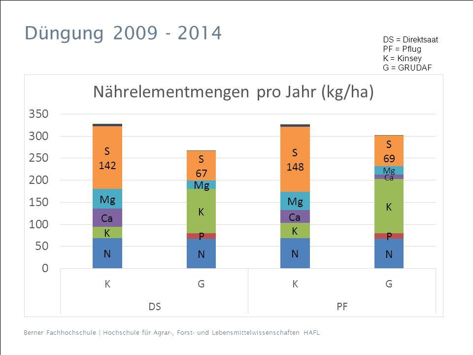 Berner Fachhochschule   Hochschule für Agrar-, Forst- und Lebensmittelwissenschaften HAFL Düngung 2009 - 2014