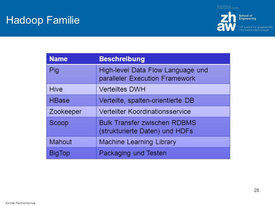 Zürcher Fachhochschule Hadoop Familie 28