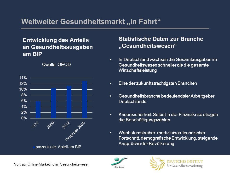 """Weltweiter Gesundheitsmarkt """"in Fahrt"""" Entwicklung des Anteils an Gesundheitsausgaben am BIP Statistische Daten zur Branche """"Gesundheitswesen"""" In Deut"""