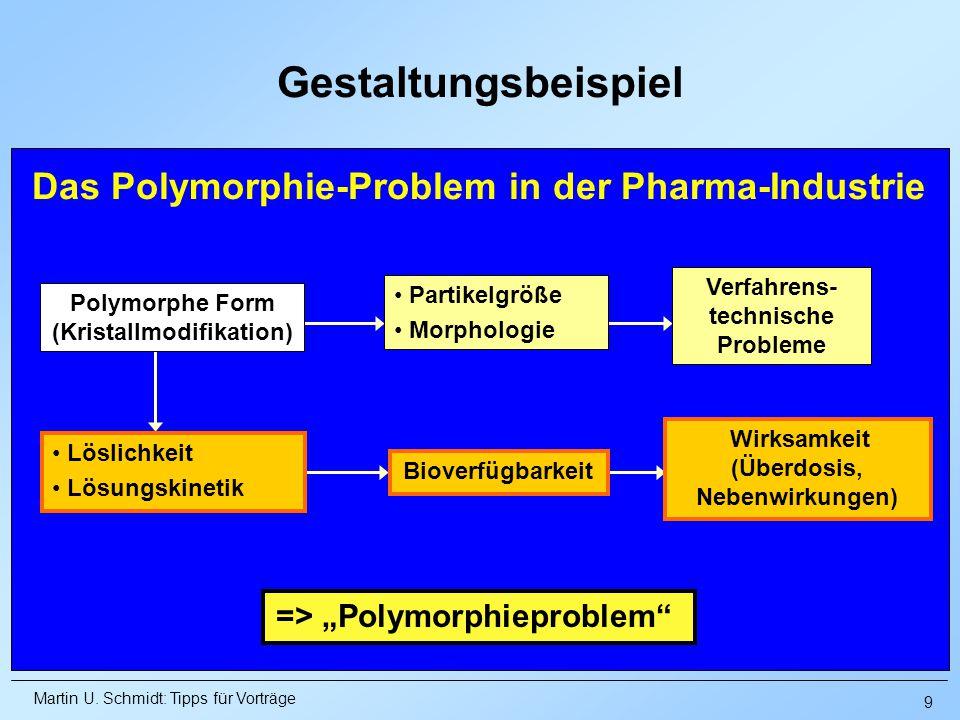 Martin U. Schmidt: Tipps für Vorträge Das Polymorphie-Problem in der Pharma-Industrie Polymorphe Form (Kristallmodifikation) Partikelgröße Morphologie