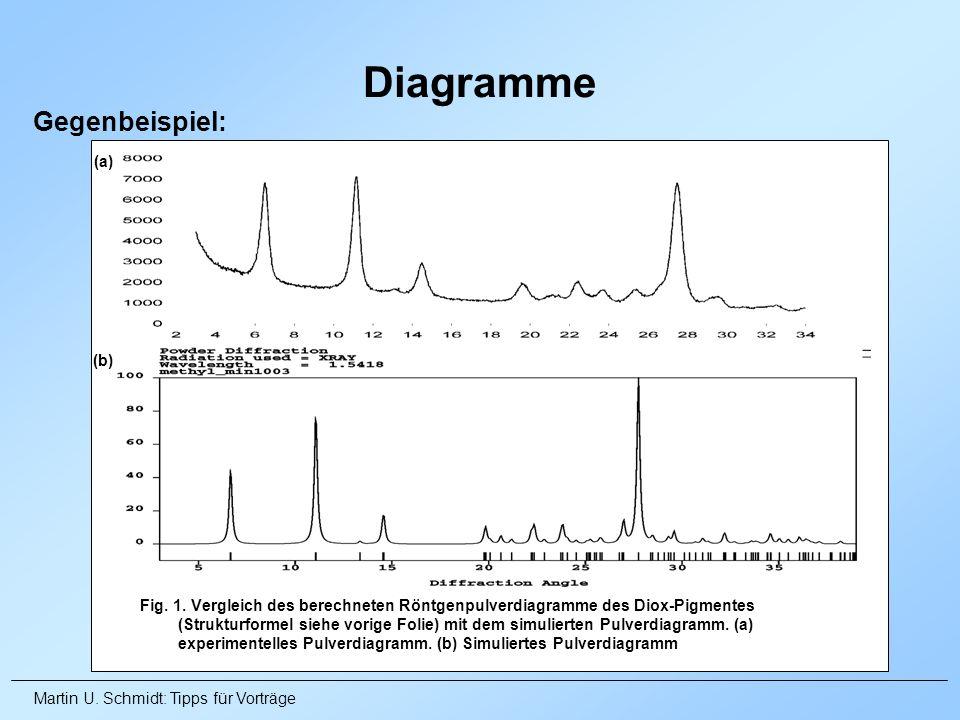 Martin U. Schmidt: Tipps für Vorträge Gegenbeispiel: Diagramme Fig. 1. Vergleich des berechneten Röntgenpulverdiagramme des Diox-Pigmentes (Strukturfo