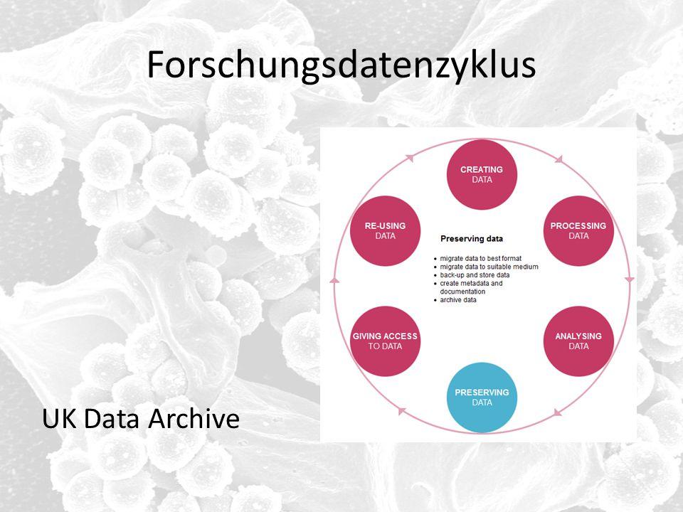 Forschungsdatenzyklus UK Data Archive