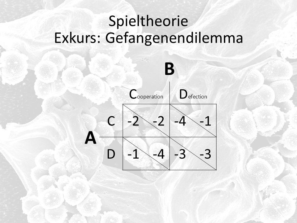 Spieltheorie B C ooperation D efection A C-2 -4 -1 D-1 -4-3 Exkurs: Gefangenendilemma
