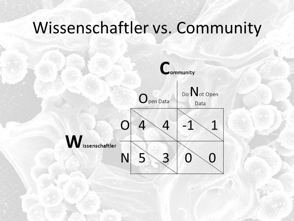 Wissenschaftler vs. Community C ommunity O pen Data Do N ot Open Data W issenschaftler O4 -1 1 N5 30