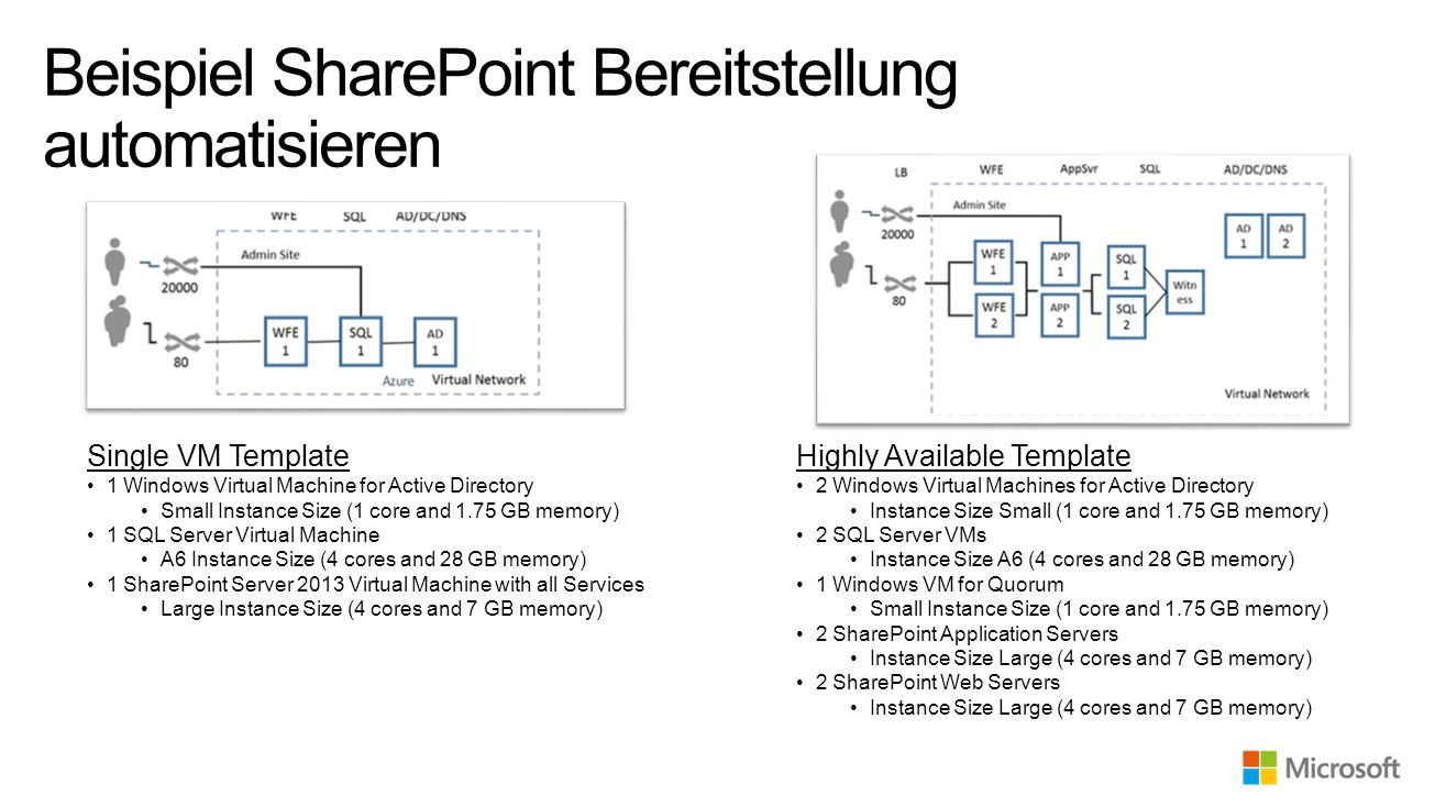Beispiel SharePoint Bereitstellung automatisieren Highly Available Template 2 Windows Virtual Machines for Active Directory Instance Size Small (1 core and 1.75 GB memory) 2 SQL Server VMs Instance Size A6 (4 cores and 28 GB memory) 1 Windows VM for Quorum Small Instance Size (1 core and 1.75 GB memory) 2 SharePoint Application Servers Instance Size Large (4 cores and 7 GB memory) 2 SharePoint Web Servers Instance Size Large (4 cores and 7 GB memory) Single VM Template 1 Windows Virtual Machine for Active Directory Small Instance Size (1 core and 1.75 GB memory) 1 SQL Server Virtual Machine A6 Instance Size (4 cores and 28 GB memory) 1 SharePoint Server 2013 Virtual Machine with all Services Large Instance Size (4 cores and 7 GB memory)