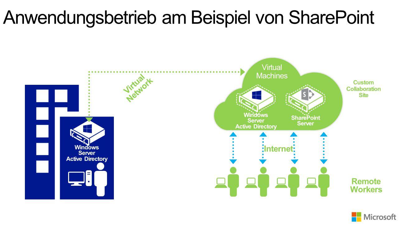 Anwendungsbetrieb am Beispiel von SharePoint