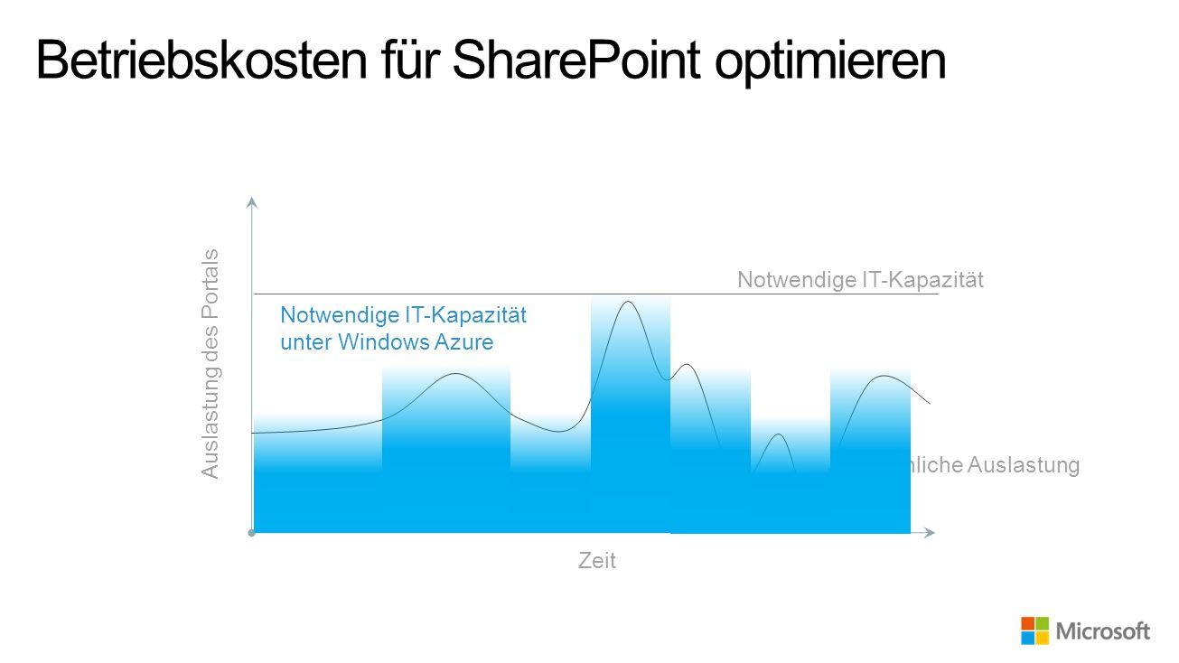 Betriebskosten für SharePoint optimieren Auslastung des Portals Zeit Tatsächliche Auslastung Notwendige IT-Kapazität Notwendige IT-Kapazität unter Windows Azure